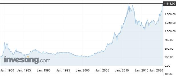 График роста золота