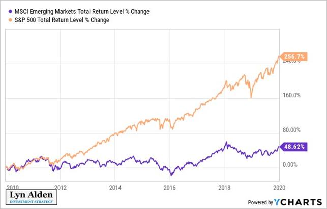 График роста акций развивающихся рынков против S&P 500