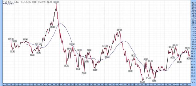 График индекса доллара