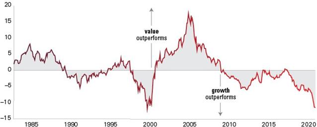 График циклов рынков акций