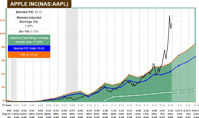 График F.A.S.T. для AAPL