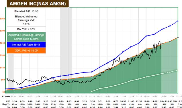 График F.A.S.T. для AMGN
