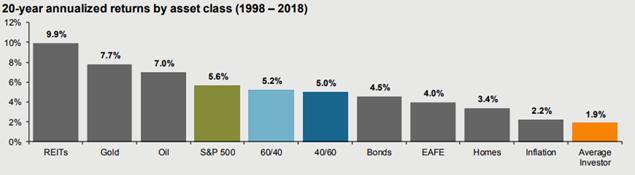 График возврата инвестиций за 20 лет