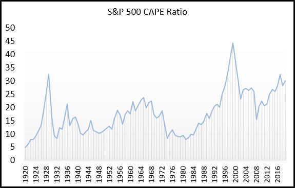График rоэффициента CAPE (Shiller P/E). S&P 500