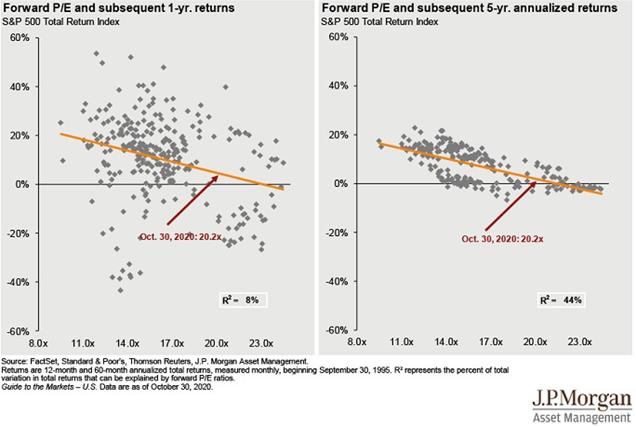 График форвардного соотношения цены и прибыли акций компаний S&P 500